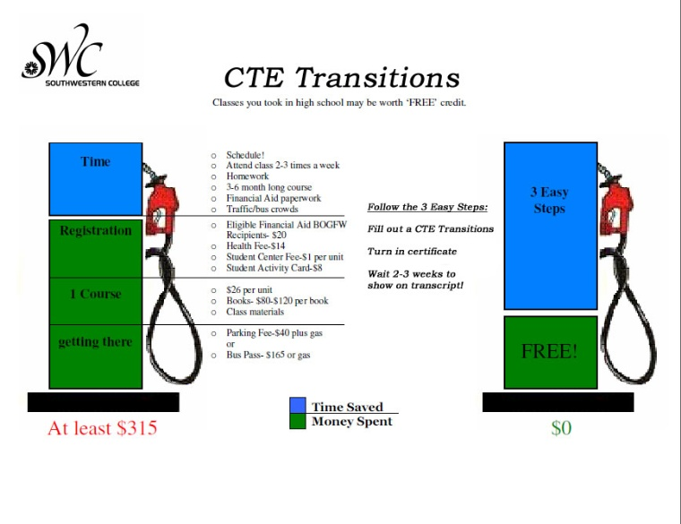 CTE Advantages