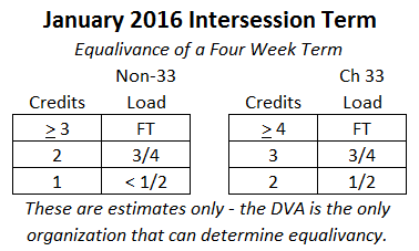 January Term Equalivancies