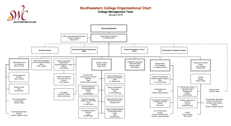 SWC District Organizational Chart