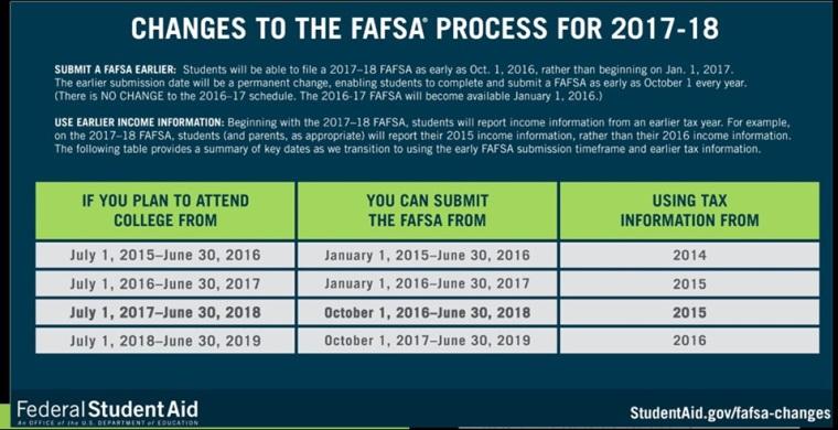 Fafsa due date