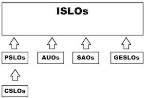 A flow chart showing how SLOs at SWC connect to one another