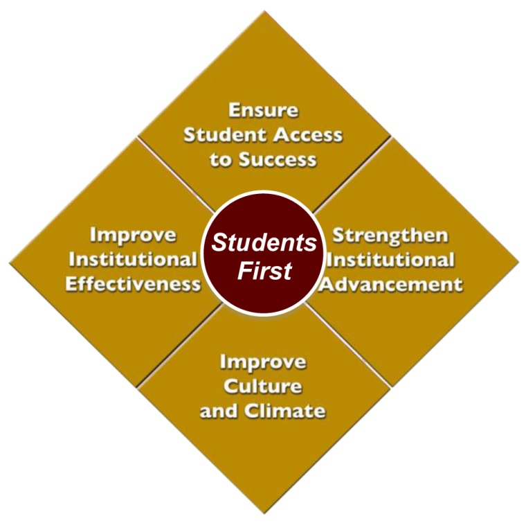 Four categories named with Students First in center